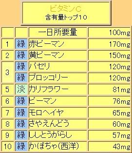 野菜栄養素 ビタミンC トップ10