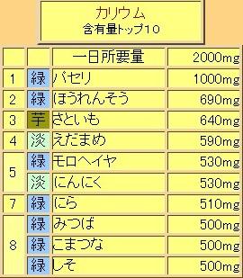 野菜栄養素 カリウム トップ10