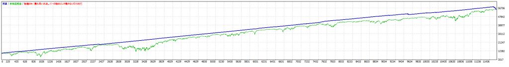 MT4バックテスト 0.2-0.5 D5